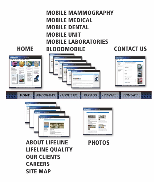 Mobile Site Map: Plans From LifeLine Mobile